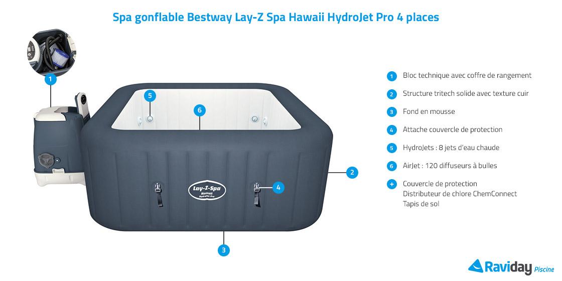 Caractéristiques du spa Hawaii HydroJet Pro