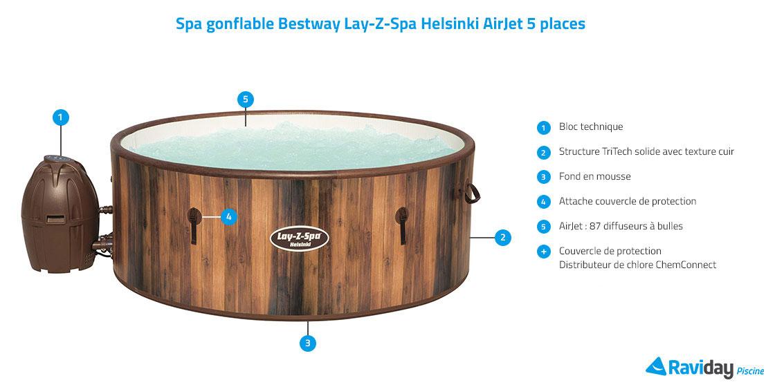 Caractéristiques du spa Helsinki AirJet
