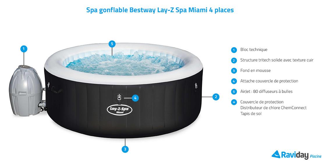 Caractéristiques du spa AirJet Miami
