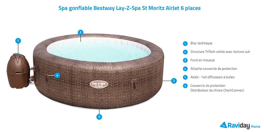 Caractéristiques du spa St Moritz AirJet