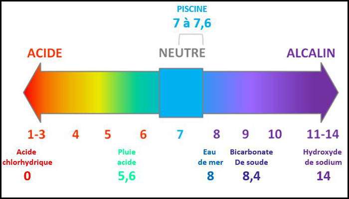 échelle pH