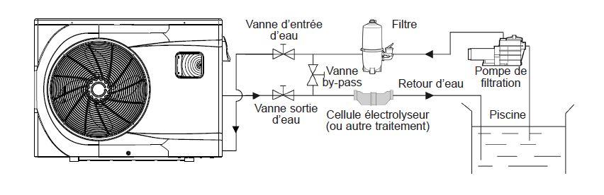 Schéma de montage d'une pompe à chaleur dans le circuit de filtration d'une piscnie