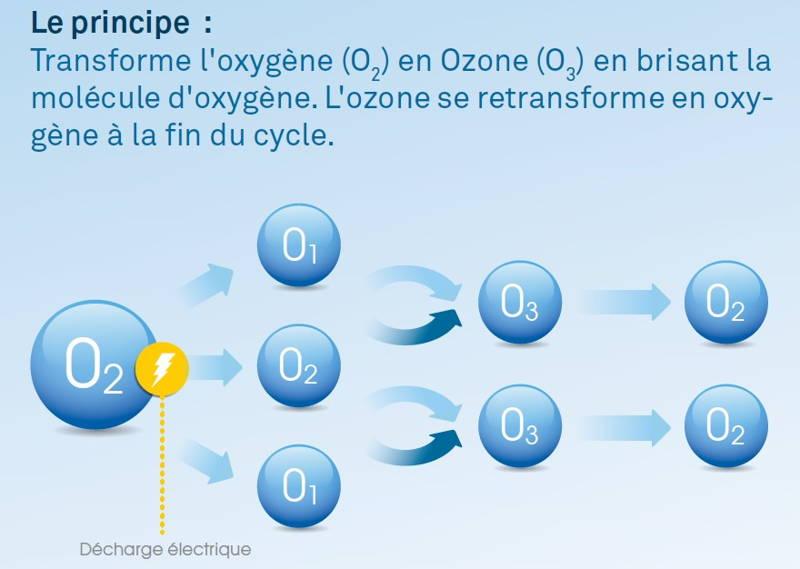 schéma ozonateur