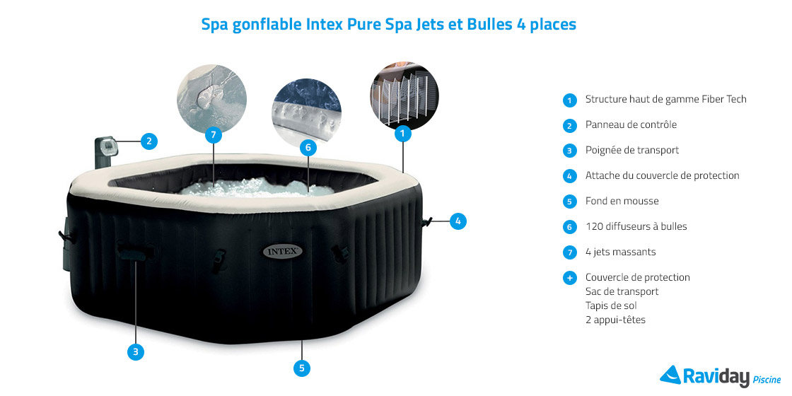 Caractéristiques du spa gonflable Intex Pure Spa Jets et Bulles 4 places