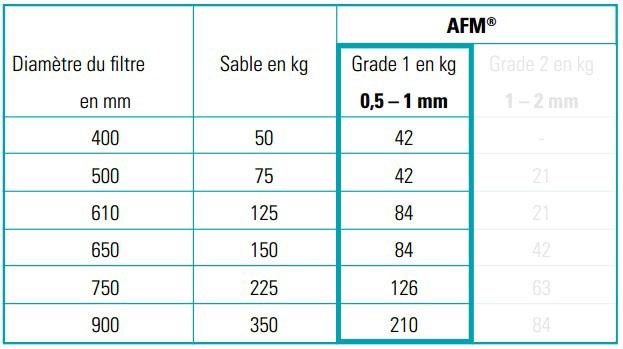 Tableau caractéristiques du verre filtrant Bayrol AFM