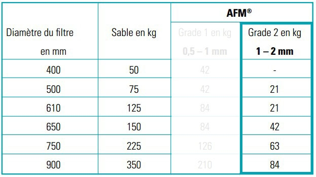 Tableau caractéristiques du media verre filtrant Bayrol AFM