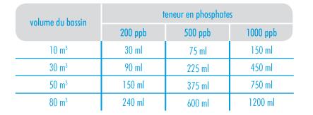 Tableau anti-phosphates