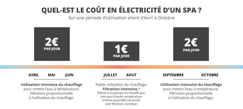 coût de consommation électrique en fonction des mois - spa gonflable par Raviday